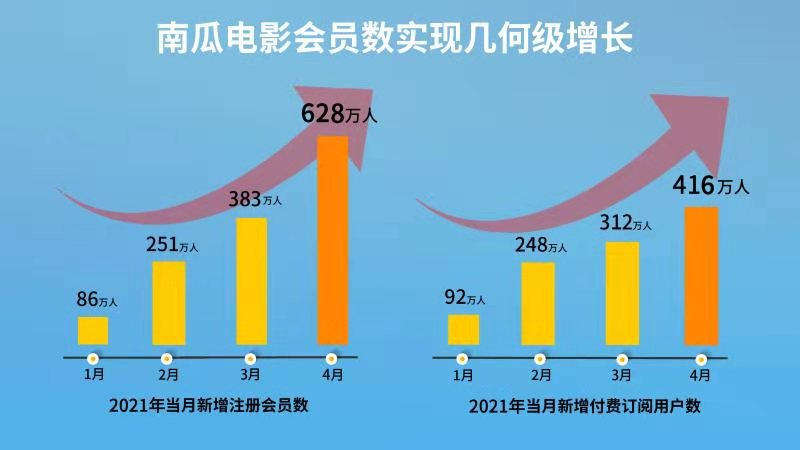 恒腾网络动力加速度:3个月新增千万付费用户!